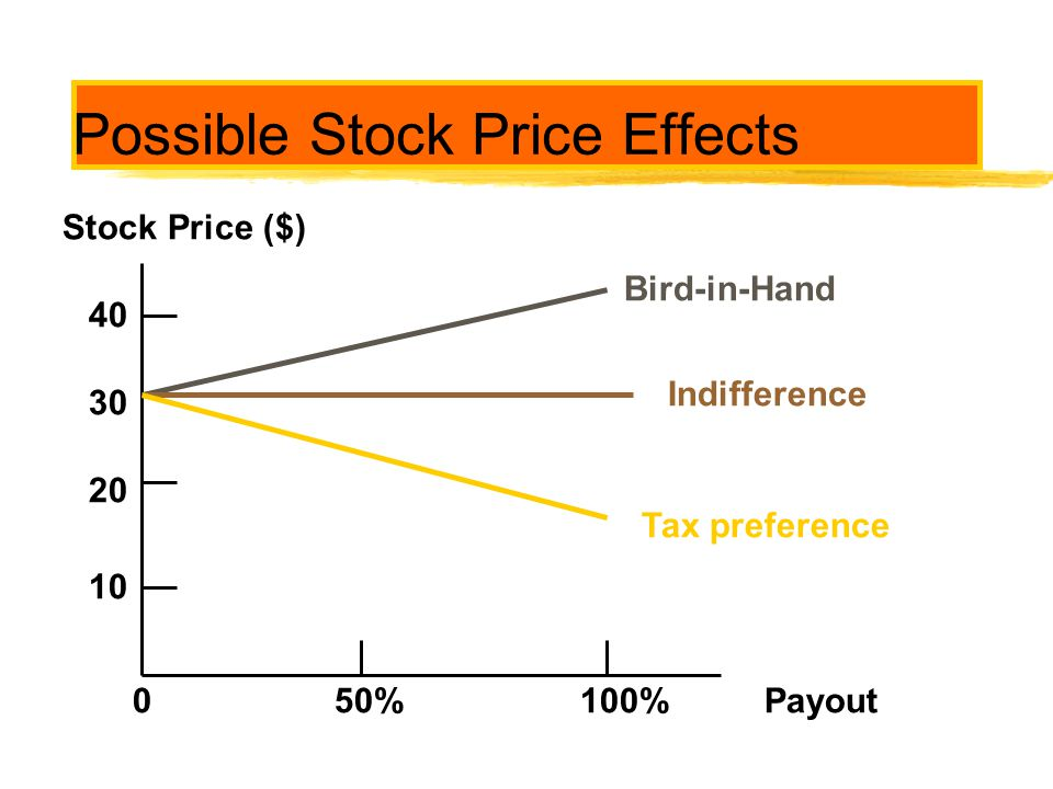 Possible Stock Price Effects