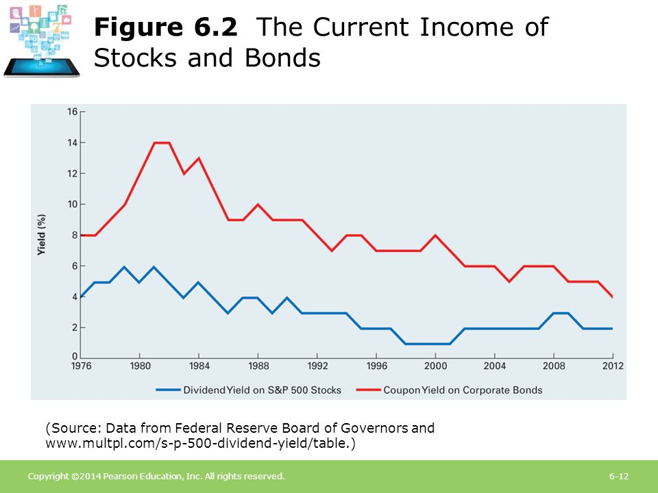 Figure 6.2 The Current Income of Stocks and Bonds