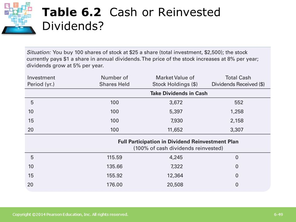Table 6.2 Cash or Reinvested Dividends