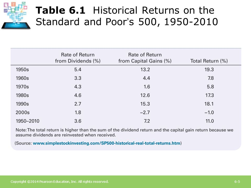 Table 6.1 Historical Returns on the Standard and Poor's 500, 1950-2010