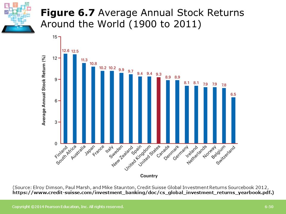 Figure 6.7 Average Annual Stock Returns Around the World (1900 to 2011)
