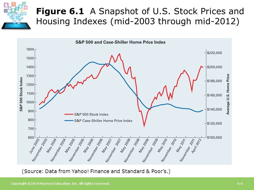 Figure 6.1 A Snapshot of U.S. Stock Prices and Housing Indexes (mid-2003 through mid-2012)