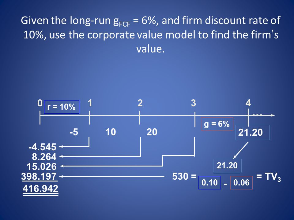 Given the long-run gFCF = 6%, and firm discount rate of 10%, use the corporate value model to find the firm's value.