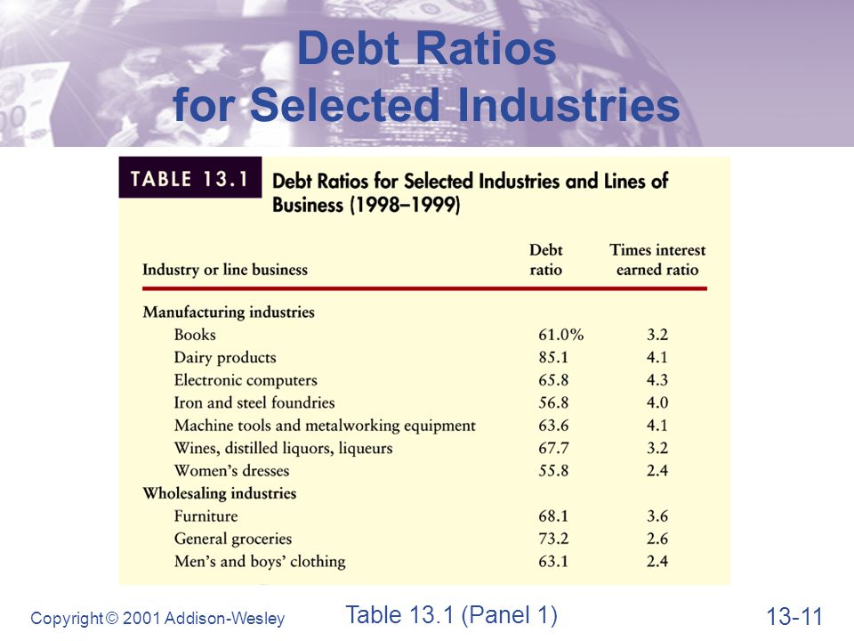 Debt Ratios for Selected Industries