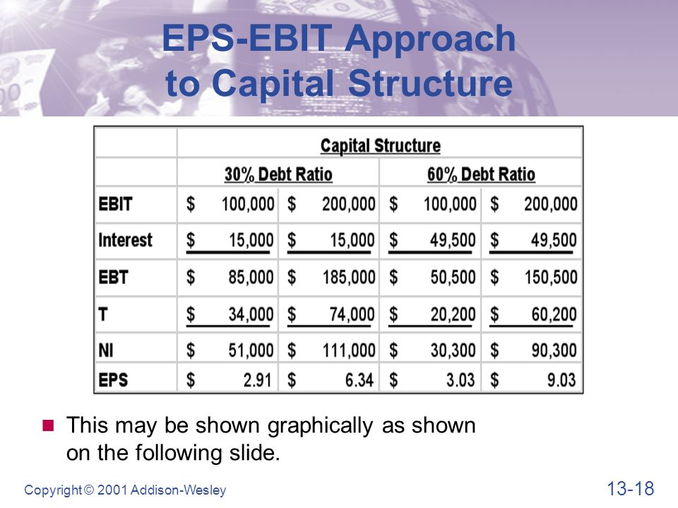 EPS-EBIT Approach to Capital Structure