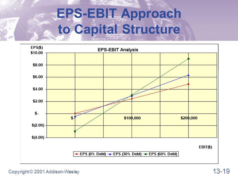 Basic Shortcoming of EPS-EBIT Analysis