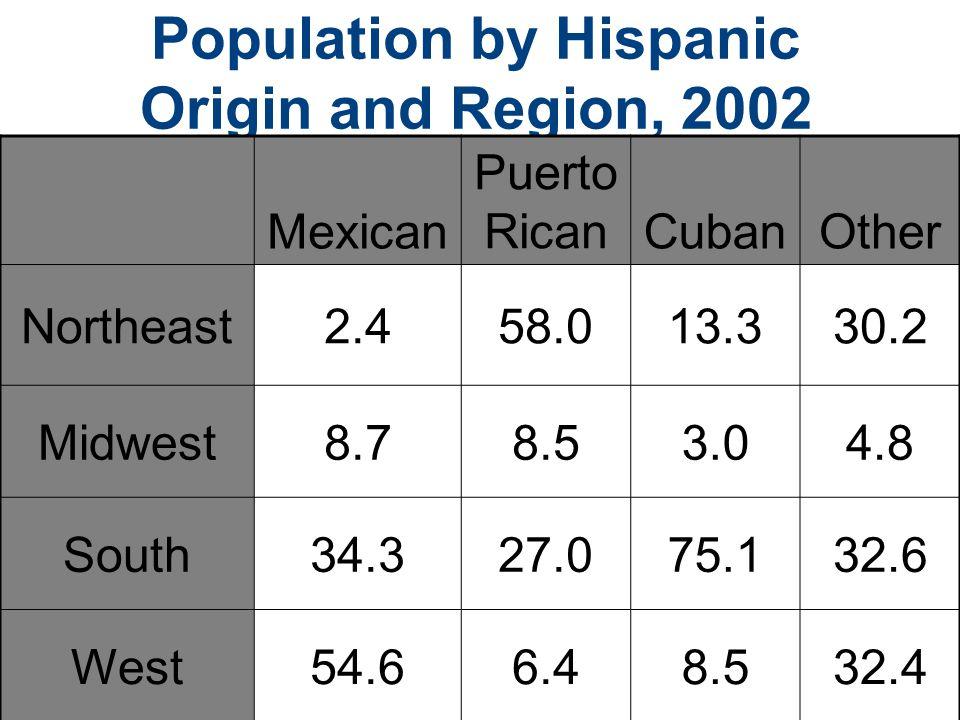 Population by Hispanic Origin and Region, 2002