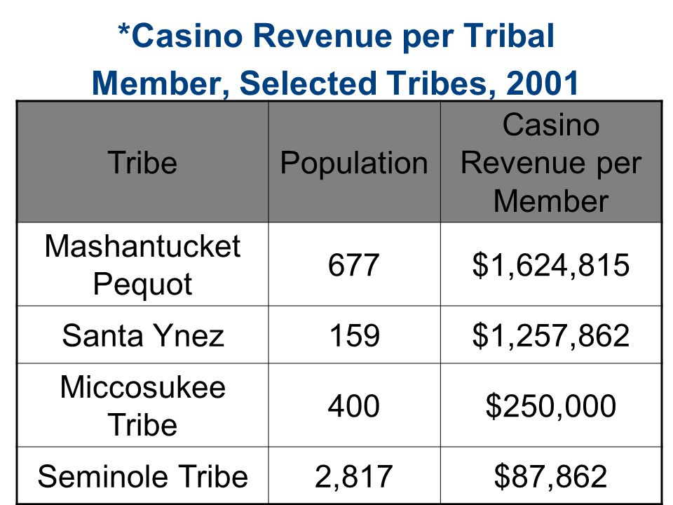 Casino income for tribal members virtual casinos