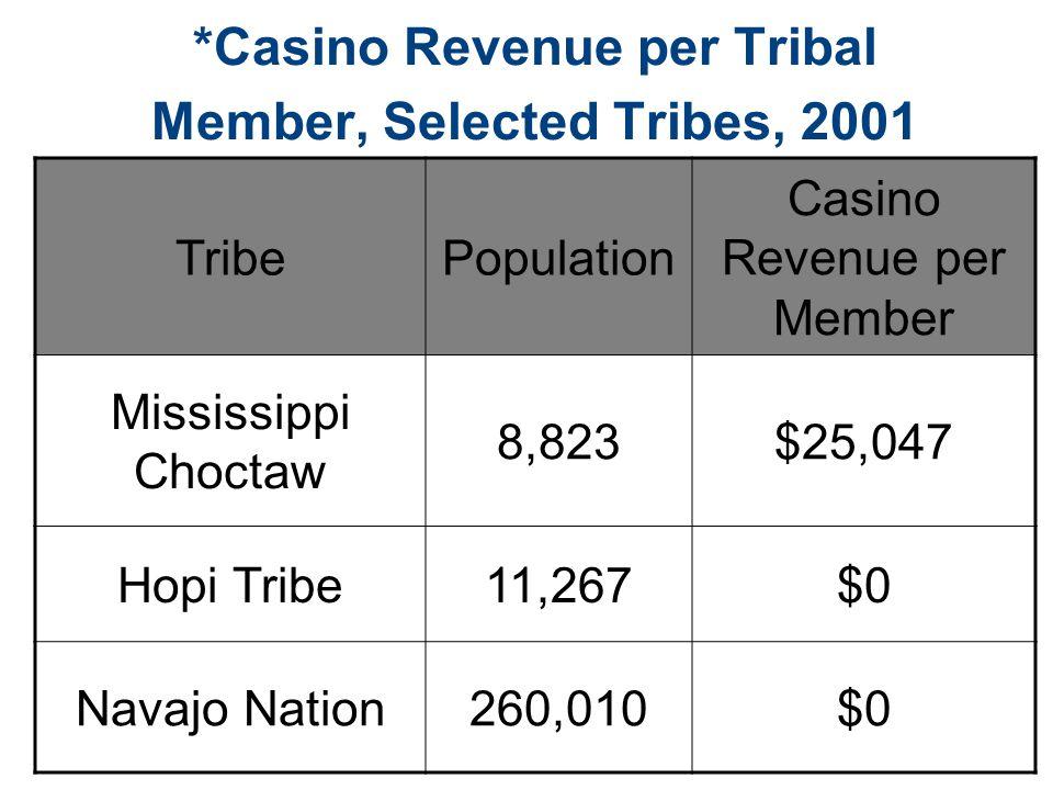 *Casino Revenue per Tribal Member, Selected Tribes, 2001