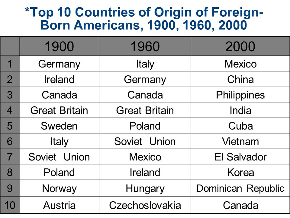 *Top 10 Countries of Origin of Foreign-Born Americans, 1900, 1960, 2000