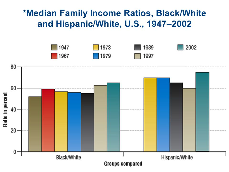 Median Family Income Ratios, Black/White and Hispanic/White, U. S