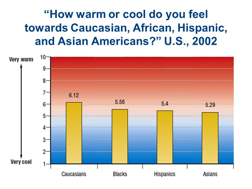 How warm or cool do you feel towards Caucasian, African, Hispanic, and Asian Americans U.S., 2002
