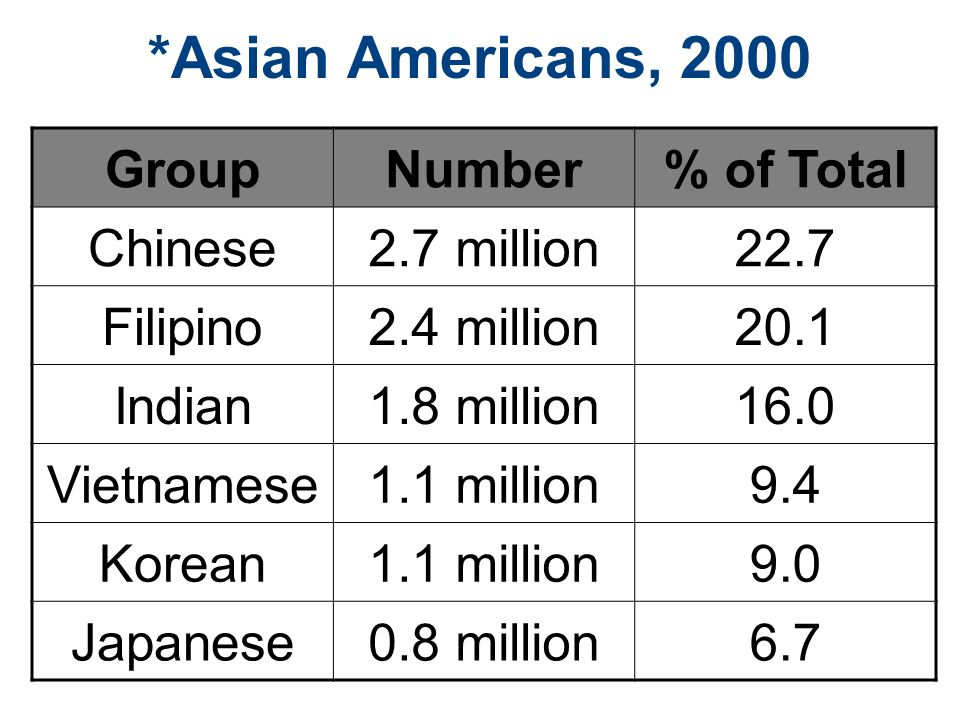 *Asian Americans, 2000 Group Number % of Total Chinese 2.7 million