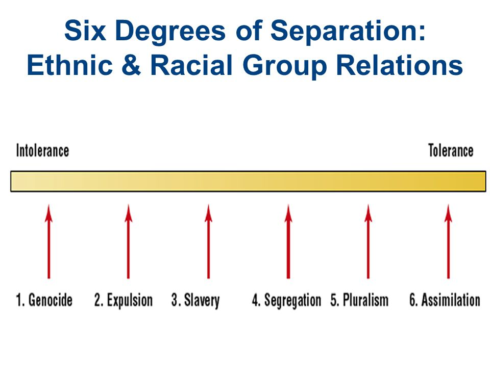 Six Degrees of Separation: Ethnic & Racial Group Relations