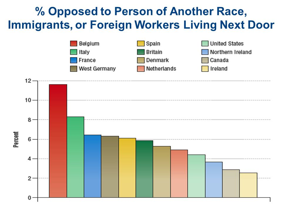 % Opposed to Person of Another Race, Immigrants, or Foreign Workers Living Next Door