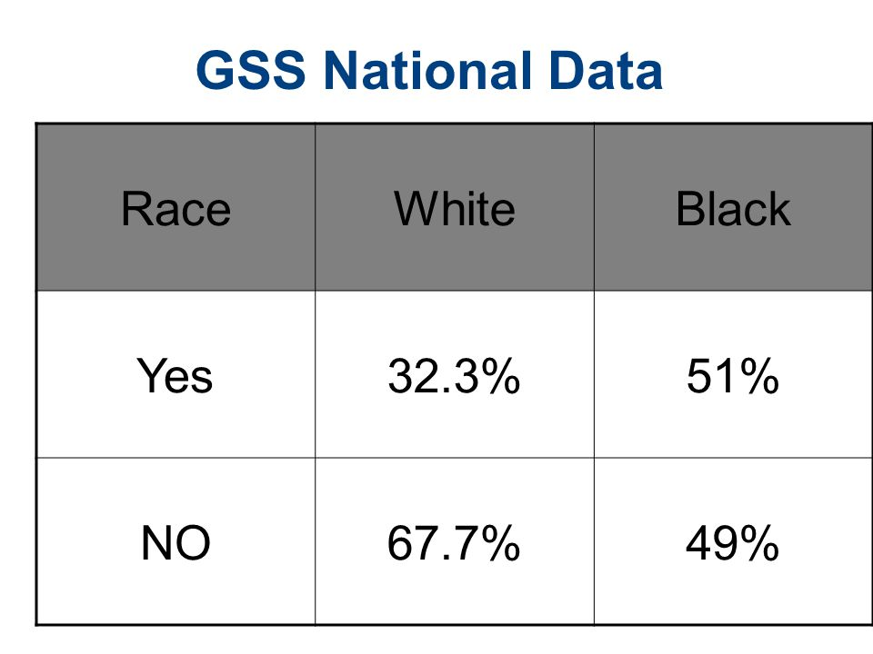 GSS National Data Race White Black Yes 32.3% 51% NO 67.7% 49%