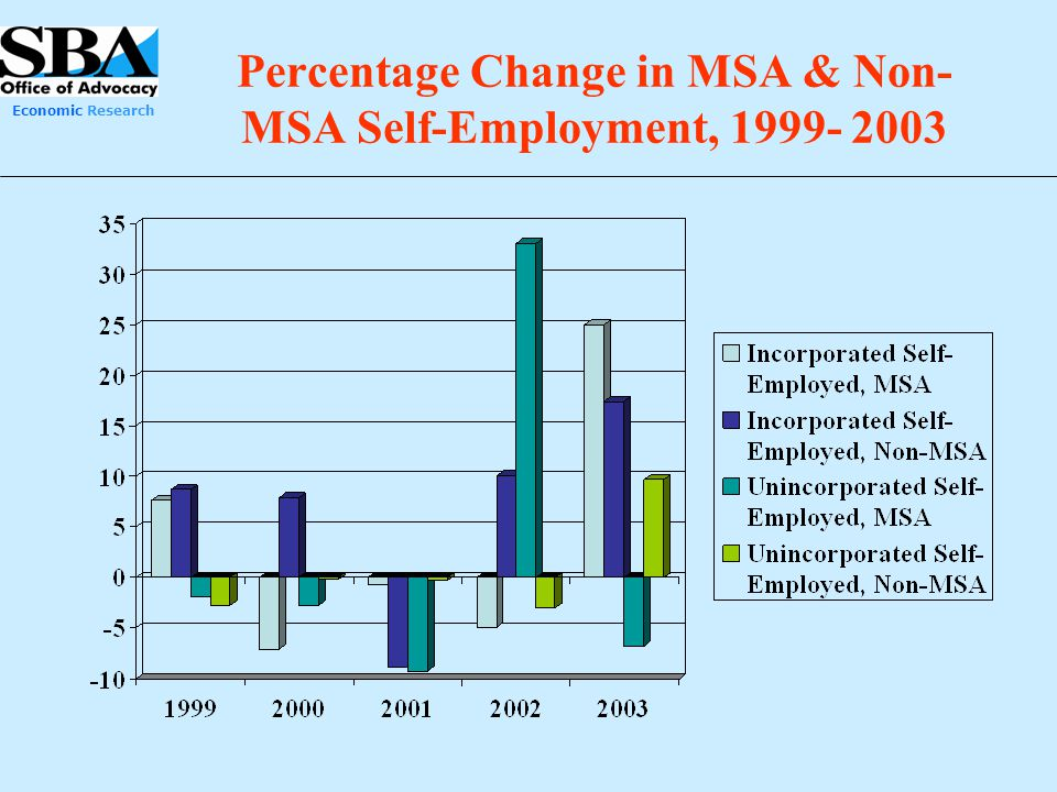 Percentage Change in MSA & Non-MSA Self-Employment, 1999- 2003