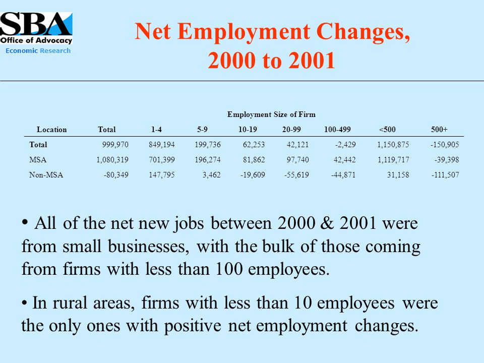 Net Employment Changes, 2000 to 2001