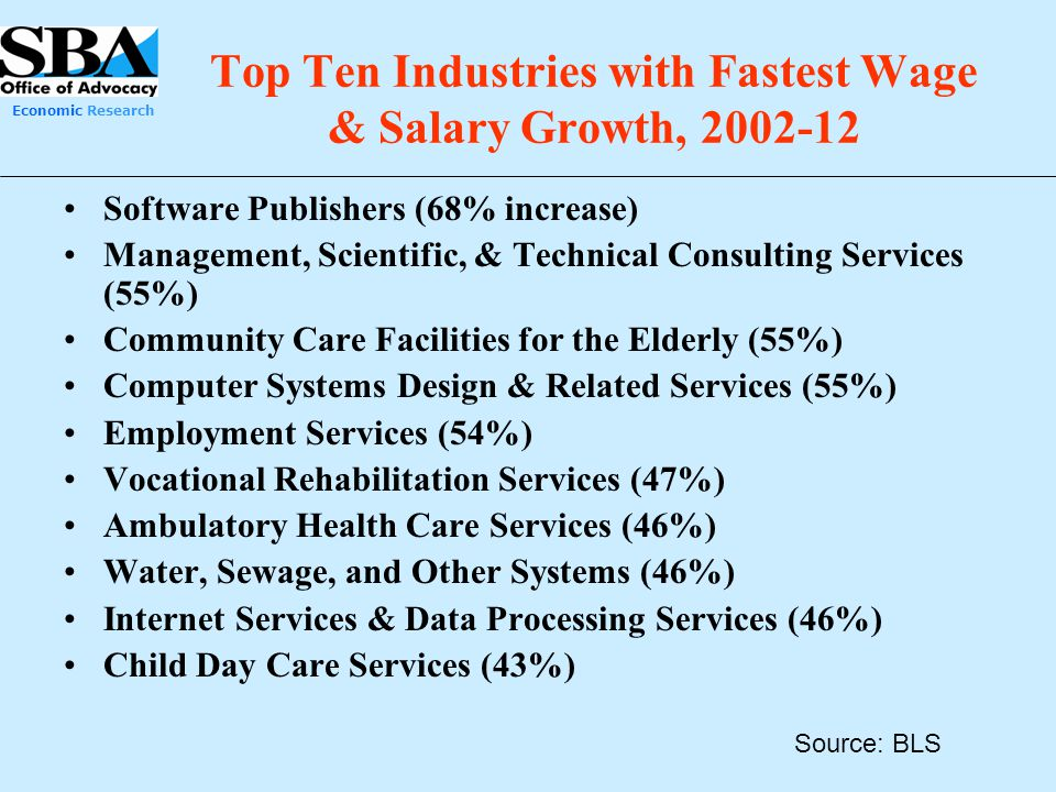 Top Ten Industries with Fastest Wage & Salary Growth, 2002-12