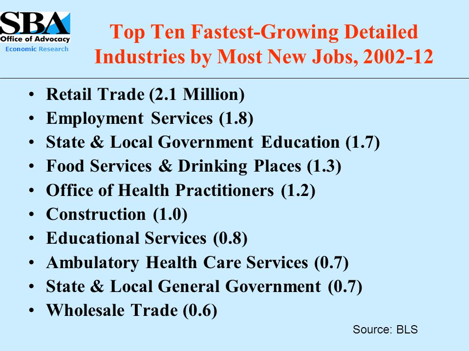 Top Ten Fastest-Growing Detailed Industries by Most New Jobs, 2002-12