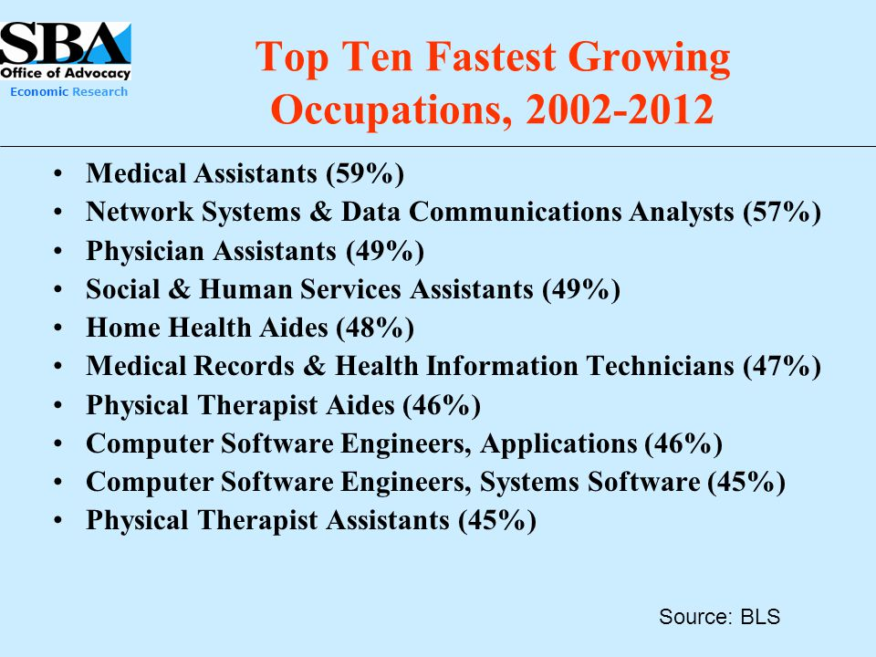 Top Ten Fastest Growing Occupations, 2002-2012