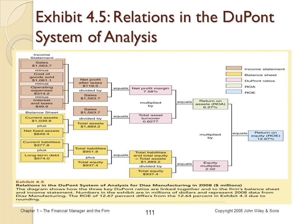 Exhibit 4.5: Relations in the DuPont System of Analysis