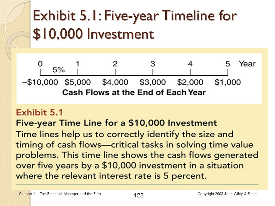 Exhibit 5.1: Five-year Timeline for $10,000 Investment