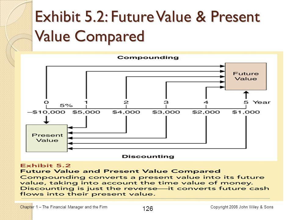 Exhibit 5.2: Future Value & Present Value Compared