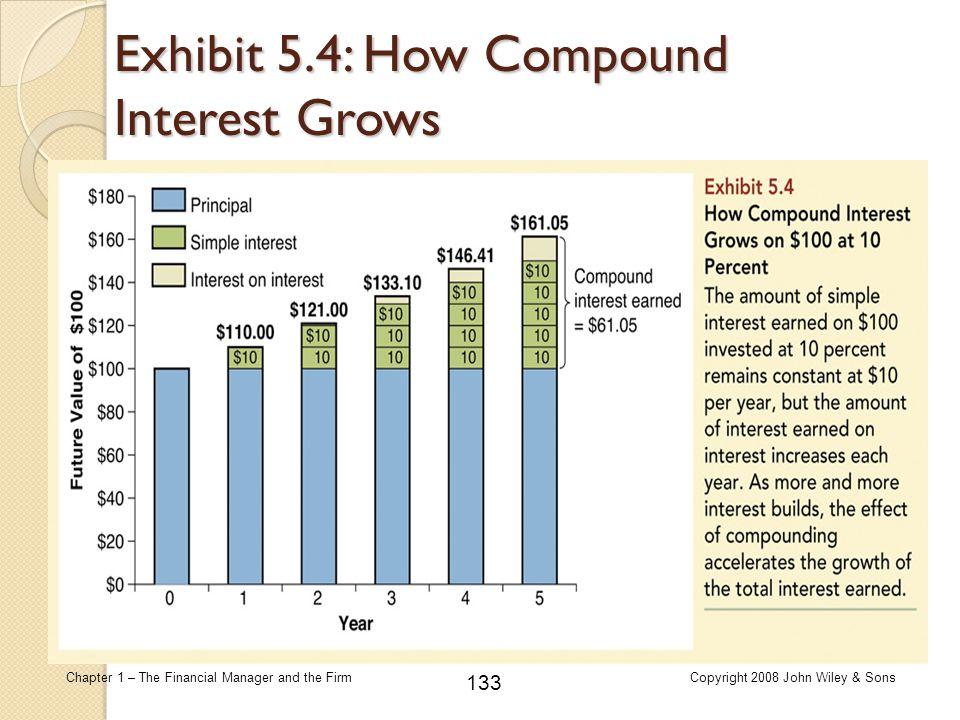 Exhibit 5.4: How Compound Interest Grows
