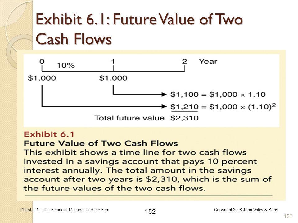 Exhibit 6.1: Future Value of Two Cash Flows