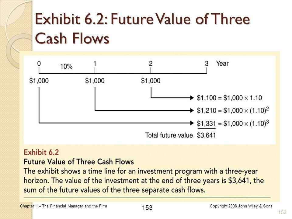 Exhibit 6.2: Future Value of Three Cash Flows
