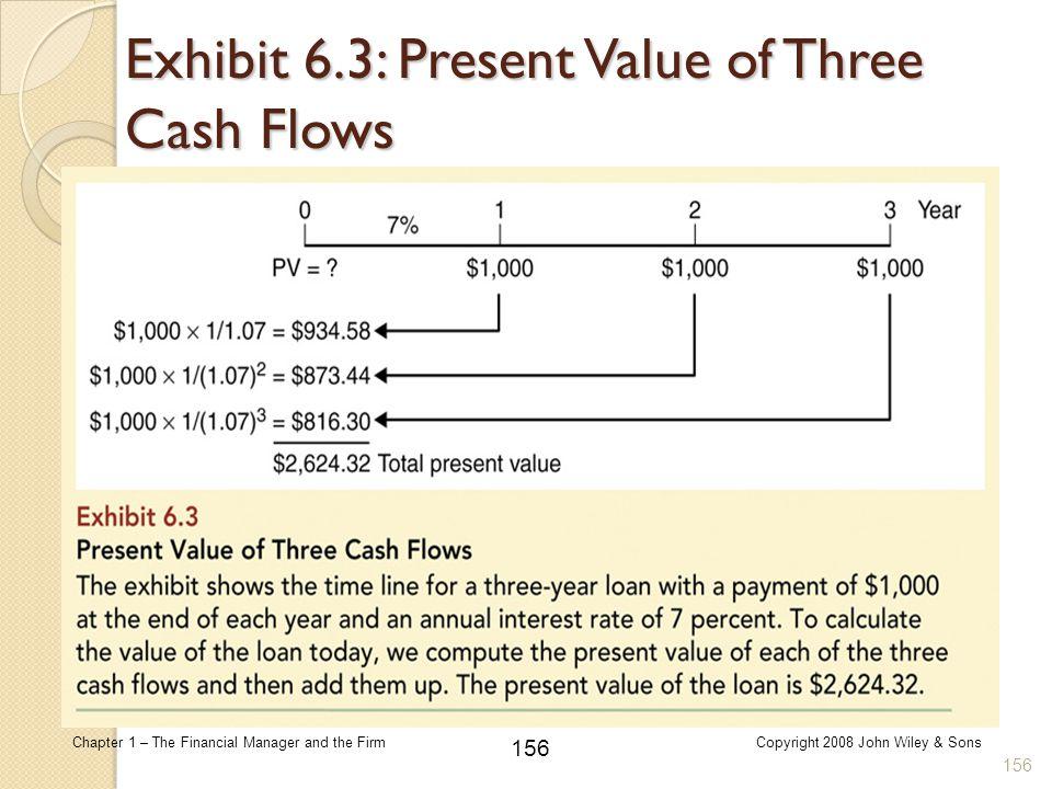 Exhibit 6.3: Present Value of Three Cash Flows