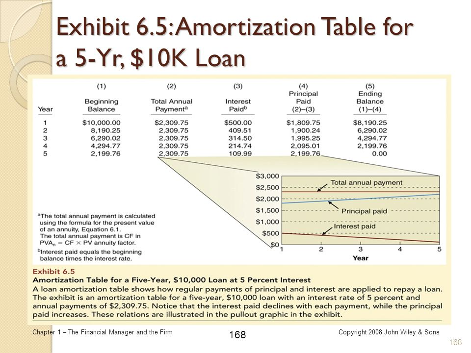 Exhibit 6.5: Amortization Table for a 5-Yr, $10K Loan