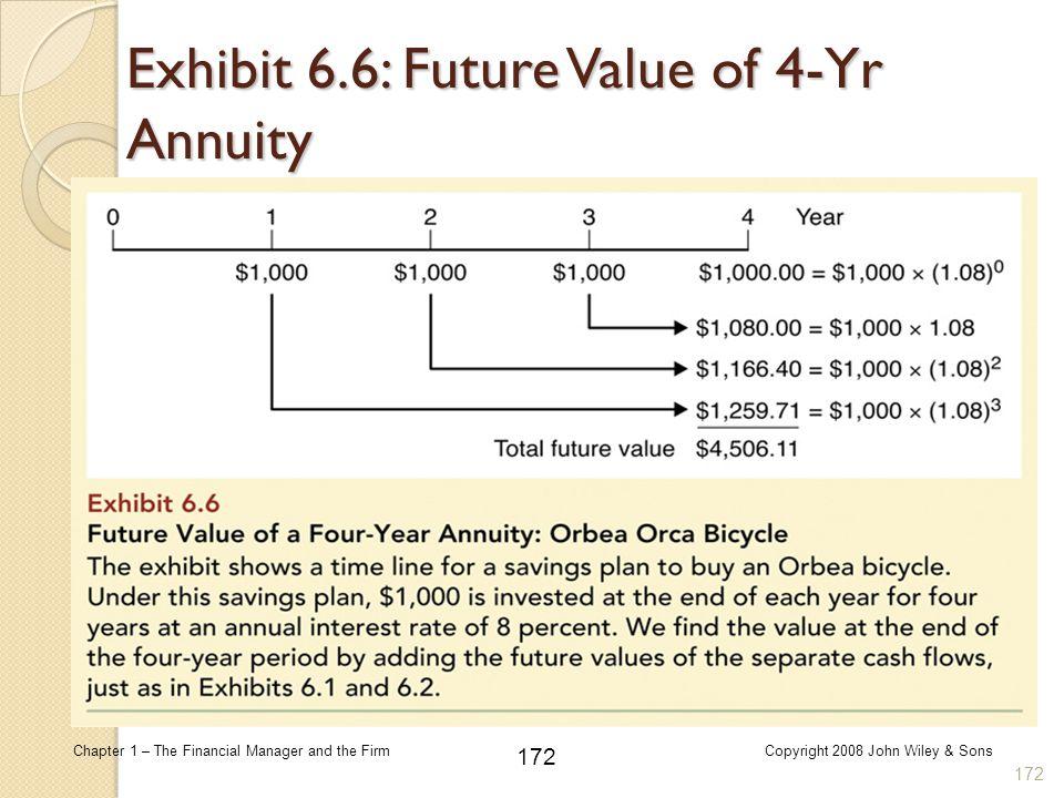 Exhibit 6.6: Future Value of 4-Yr Annuity