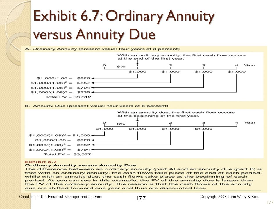 Exhibit 6.7: Ordinary Annuity versus Annuity Due