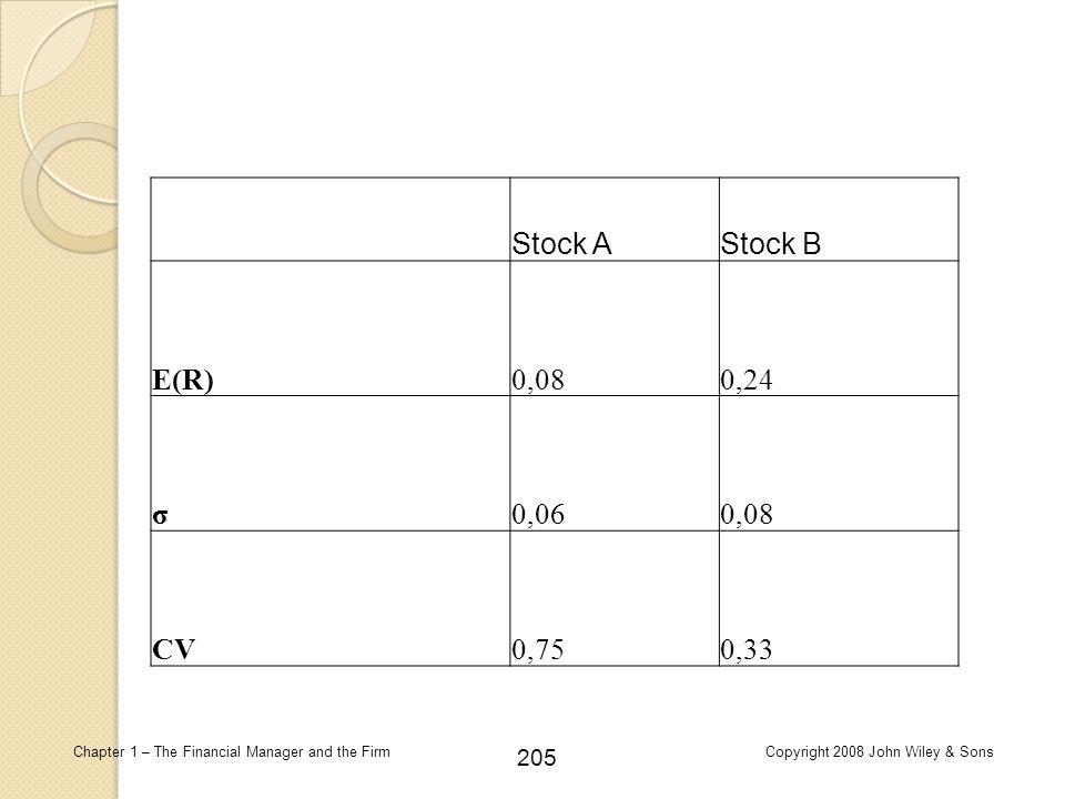 Stock A Stock B E(R) 0,08 0,24 σ 0,06 CV 0,75 0,33