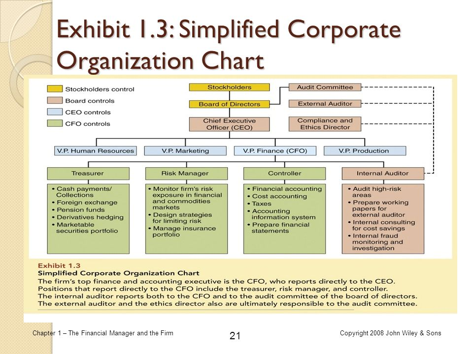 Exhibit 1.3: Simplified Corporate Organization Chart