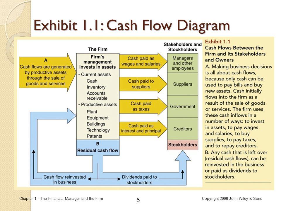 Exhibit 1.1: Cash Flow Diagram