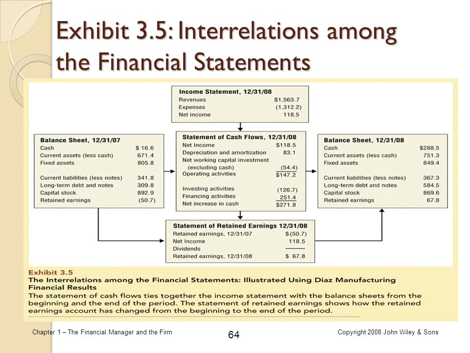 Exhibit 3.5: Interrelations among the Financial Statements