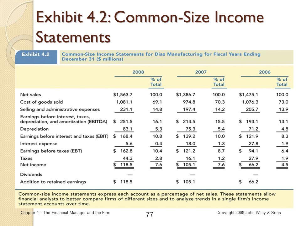 Exhibit 4.2: Common-Size Income Statements