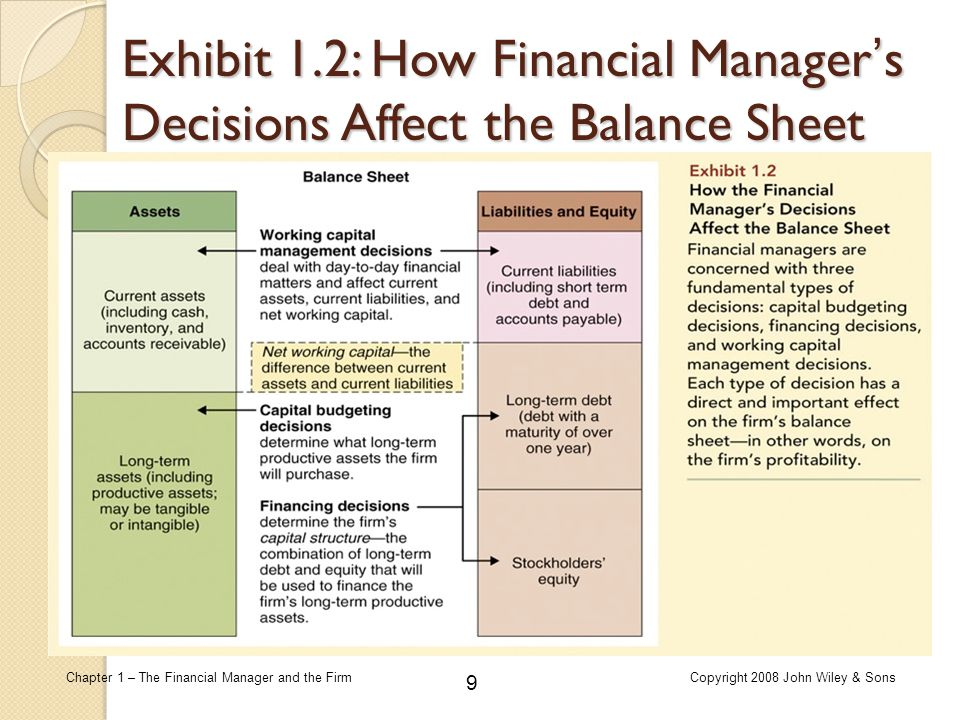 Exhibit 1.2: How Financial Manager's Decisions Affect the Balance Sheet