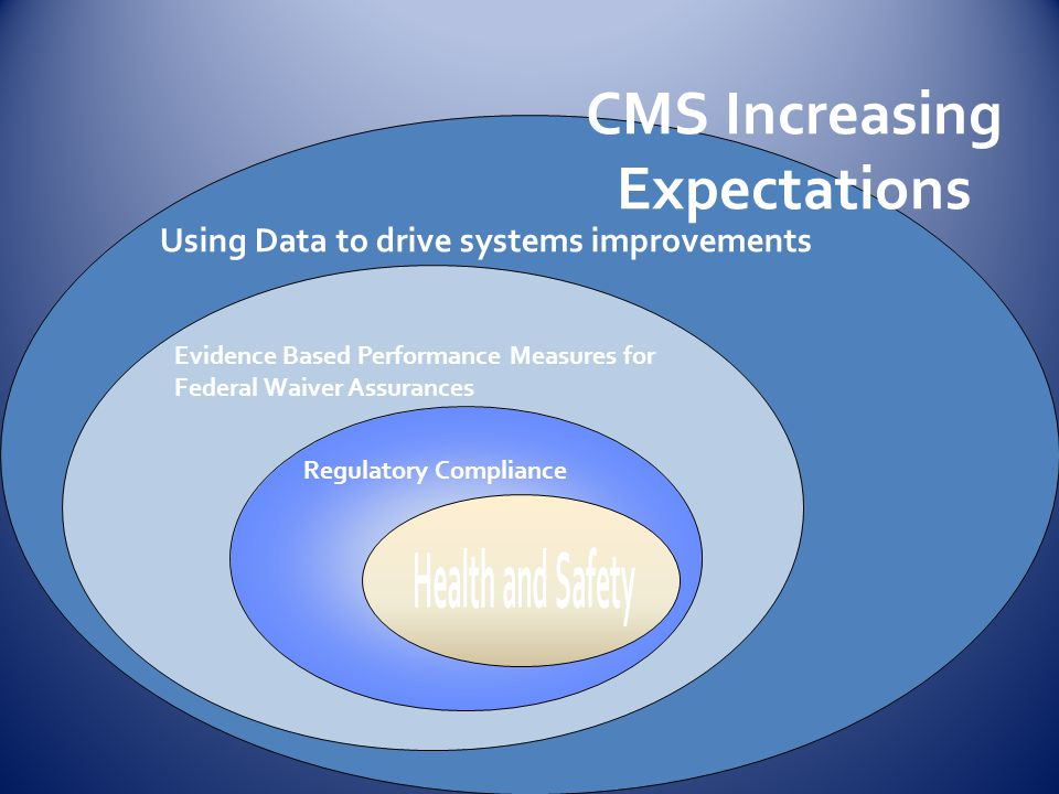 CMS Increasing Expectations