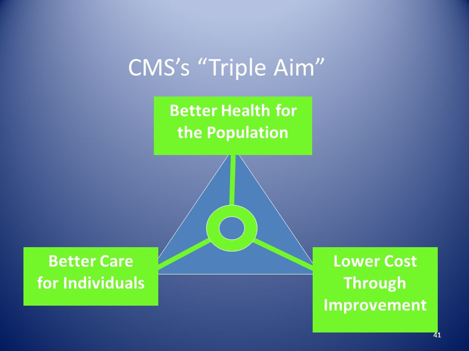 CMS's Triple Aim Better Health for the Population Better Care