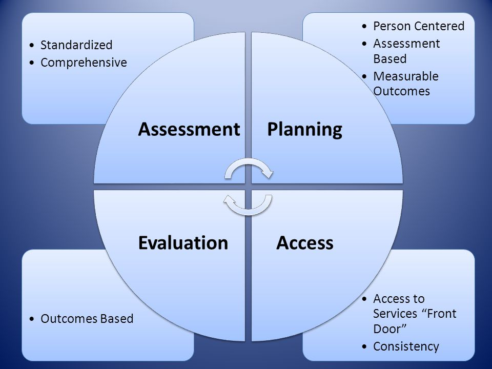 Assessment Planning Access Evaluation Standardized Comprehensive