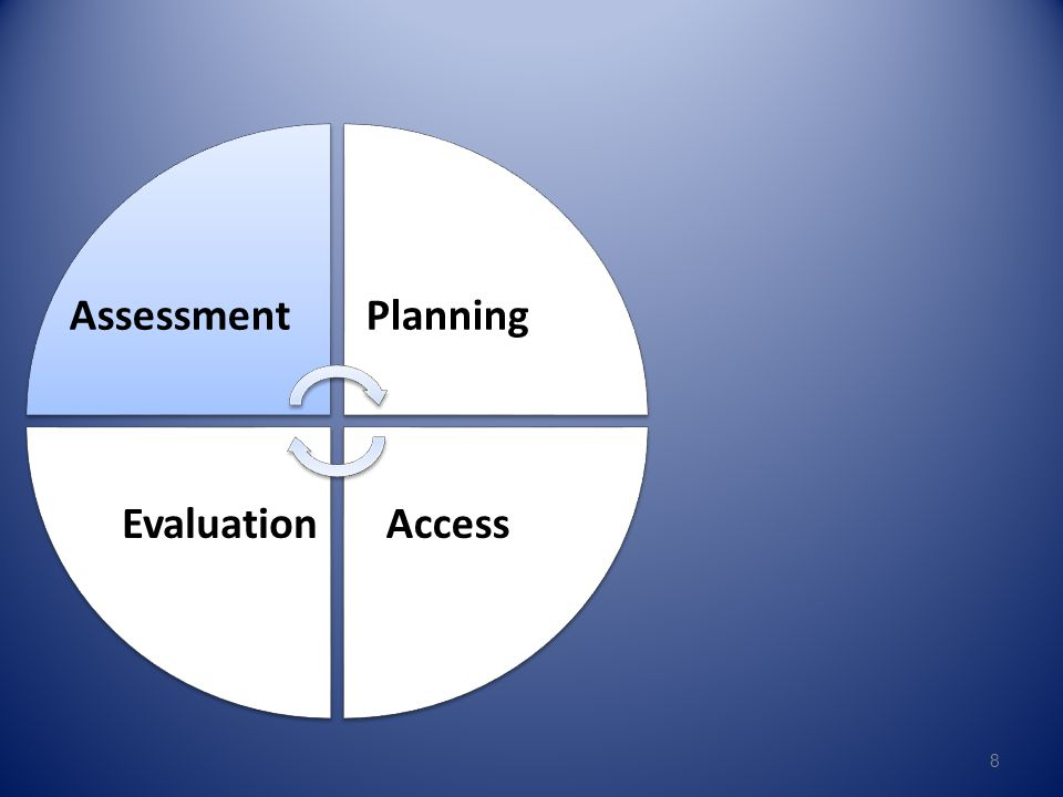 Assessment Planning Access Evaluation