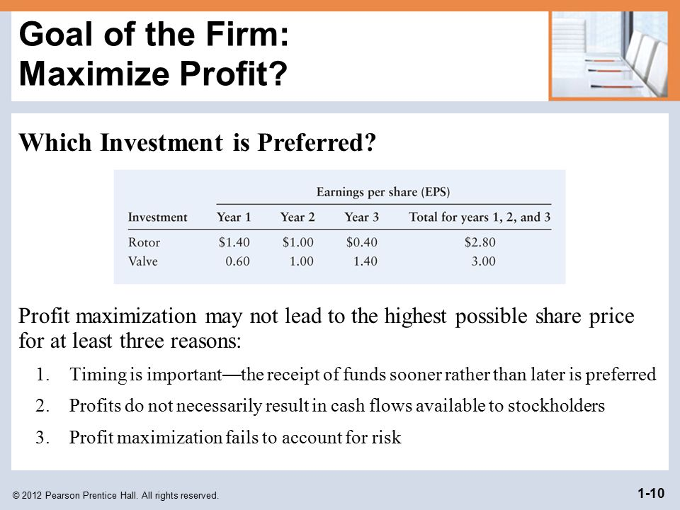 Goal of the Firm: Maximize Profit