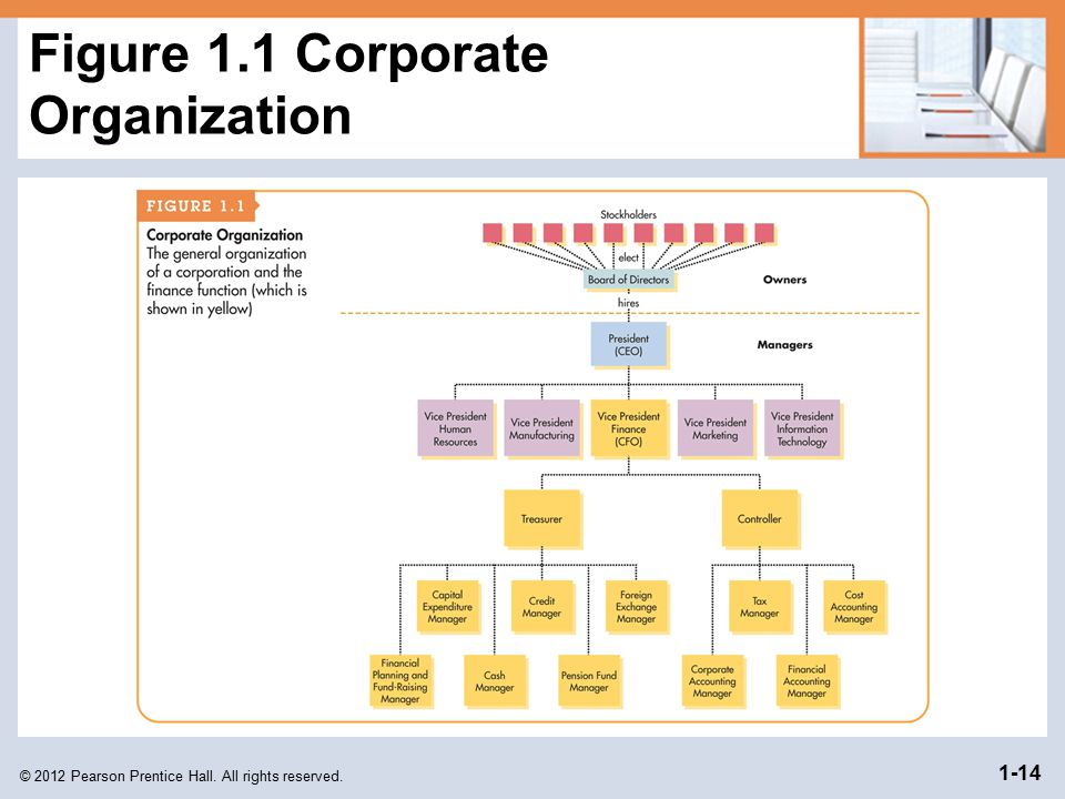Figure 1.1 Corporate Organization