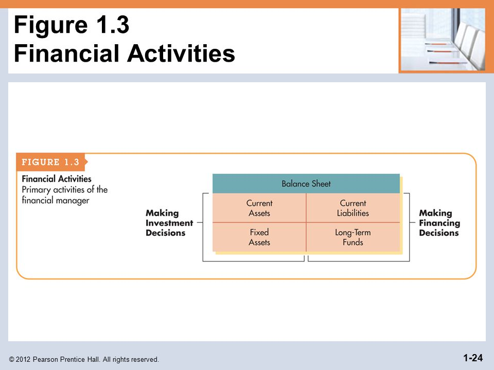 Figure 1.3 Financial Activities