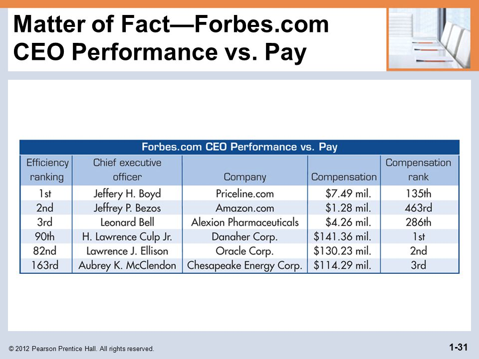 Matter of Fact—Forbes.com CEO Performance vs. Pay