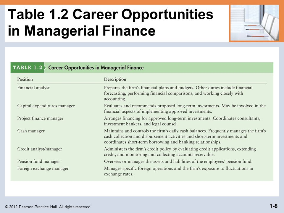 Table 1.2 Career Opportunities in Managerial Finance